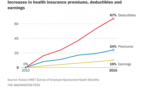 Health-insurance-cost-increases